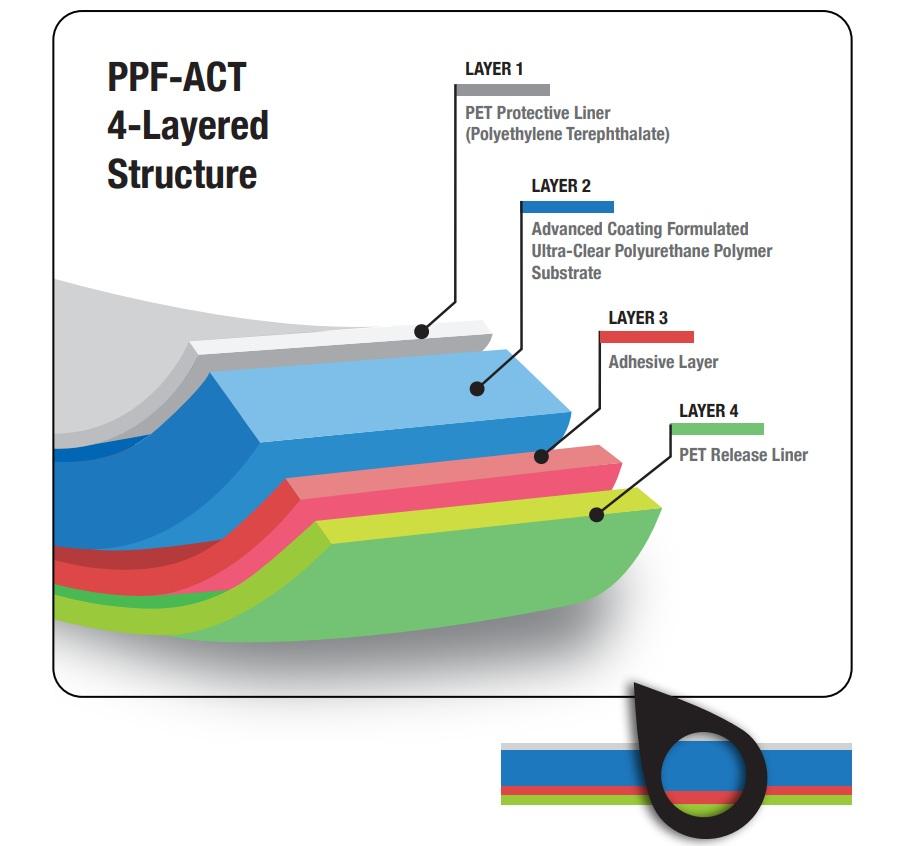 Tại sao phim PPF có tác dụng bảo vệ bề mặt? - PPF AutoZkin Vietnam